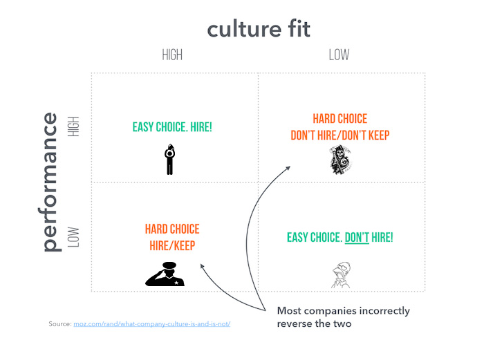clinic culture fit